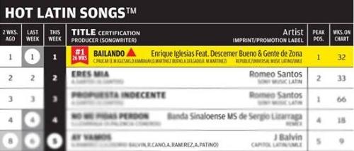 Enrique Iglesias Bailando Billboard